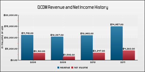 QUALCOMM Incorporated Revenue and Net Income History