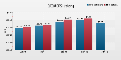 QUALCOMM Incorporated EPS Historical Results vs Estimates