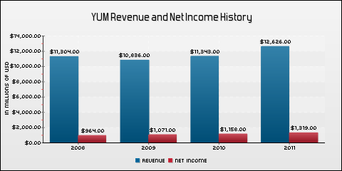 Yum! Brands, Inc. Revenue and Net Income History