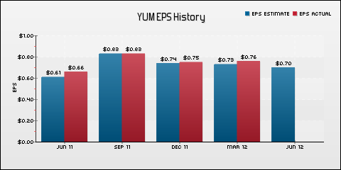 Yum! Brands, Inc. EPS Historical Results vs Estimates