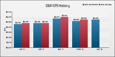 eBay Inc. EPS Historical Results vs Estimates