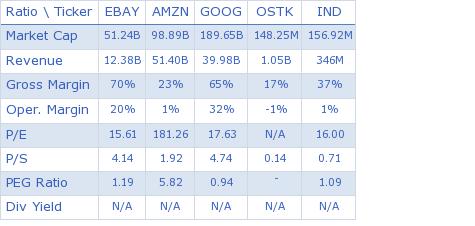 eBay Inc. key ratio comparison with direct competitors