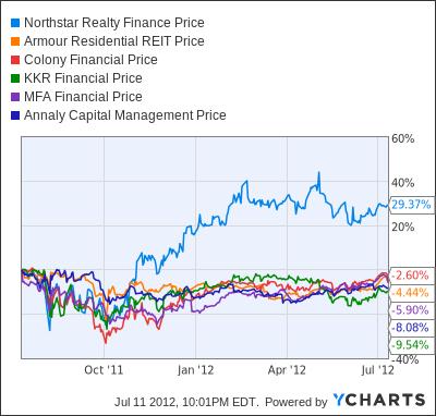 NRF Chart