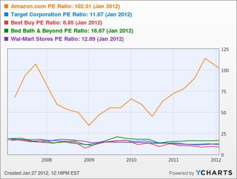Amazon.com PE Ratio Chart