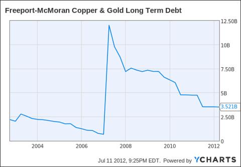 FCX Long Term Debt Chart