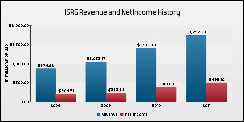 Intuitive Surgical, Inc. Revenue and Net Income History