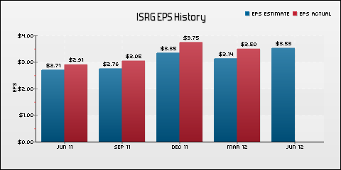 Intuitive Surgical, Inc. EPS Historical Results vs Estimates