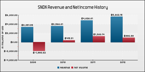 SanDisk Corp. Revenue and Net Income History