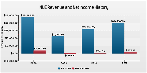Nucor Corporation Revenue and Net Income History