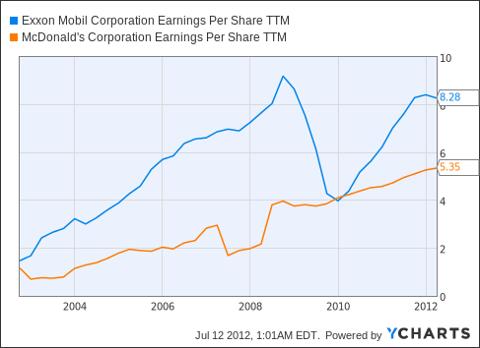 XOM Earnings Per Share TTM Chart