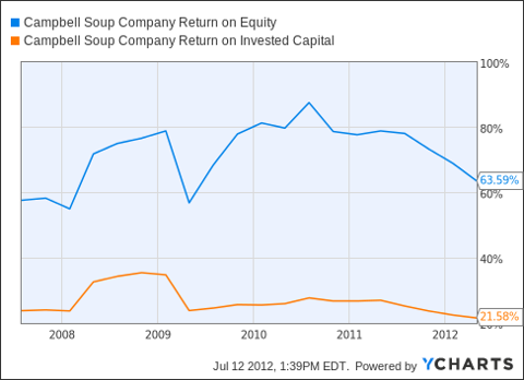 CPB Return on Equity Chart