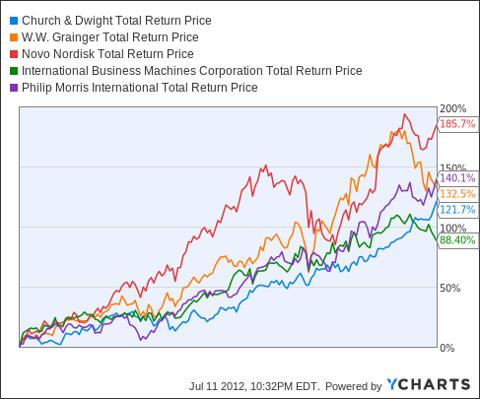 CHD Total Return Price Chart