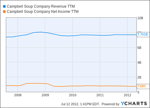 CPB Revenue TTM Chart