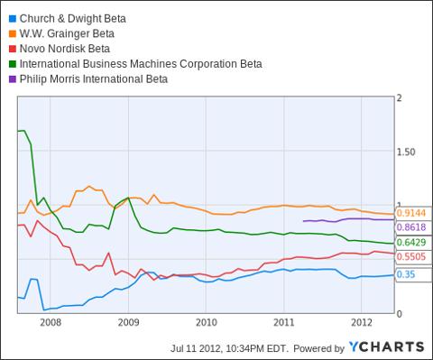 CHD Beta Chart