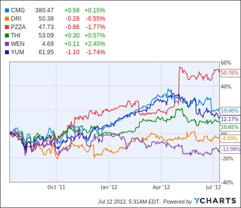 CMG Chart