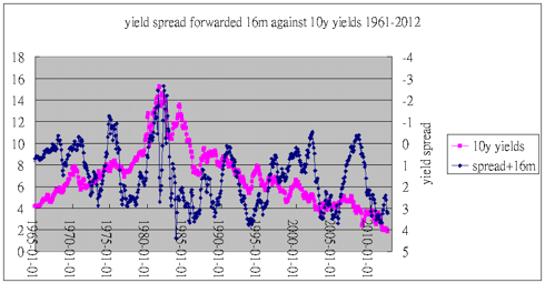 yield curve +16months vs 10y rates