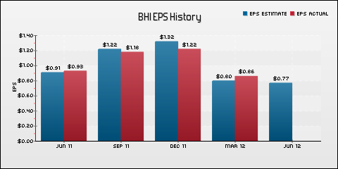 Baker Hughes Incorporated EPS Historical Results vs Estimates