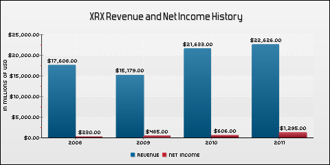 Xerox Corp. Revenue and Net Income History