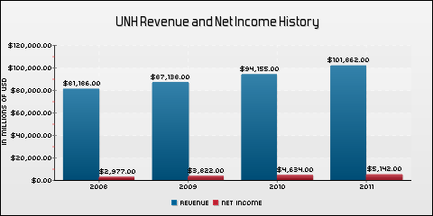 Unitedhealth Group, Inc. Revenue and Net Income History