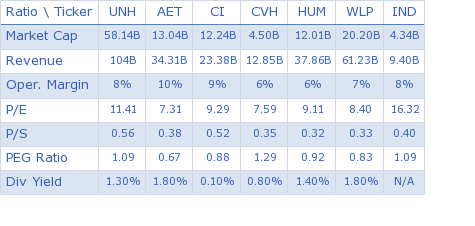 Unitedhealth Group, Inc. key ratio comparison with direct competitors