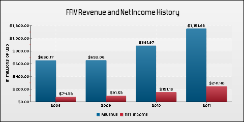 F5 Networks, Inc. Revenue and Net Income History