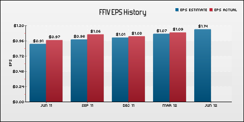 F5 Networks, Inc. EPS Historical Results vs Estimates