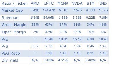 Advanced Micro Devices, Inc. key ratio comparison with direct competitors