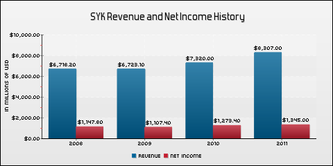 Stryker Corporation Revenue and Net Income History