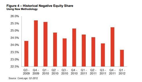 CoreLogic Negative Equity 1st Q 2012