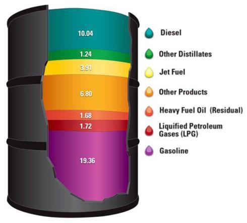 Product output (gallons) per barrel of petroleum