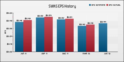 Skyworks Solutions Inc. EPS Historical Results vs Estimates