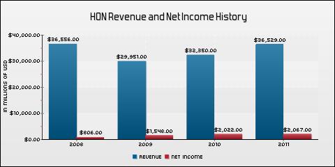 Honeywell International Inc. Revenue and Net Income History