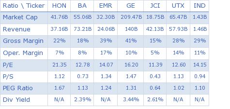 Honeywell International Inc. key ratio comparison with direct competitors