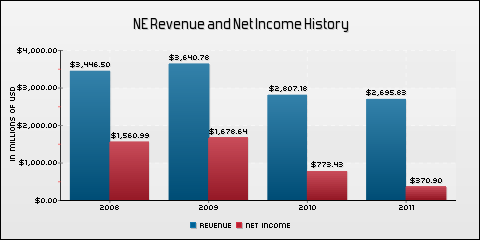 Noble Corp. Revenue and Net Income History