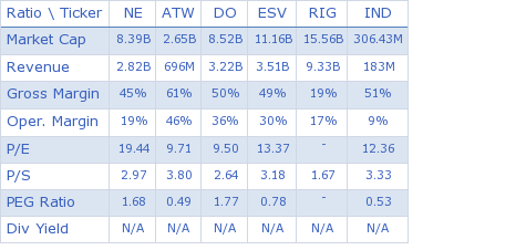 Noble Corp. key ratio comparison with direct competitors
