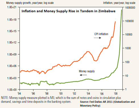 Relation between inflation and money supply in Zimbabwe