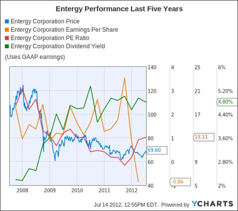 ETR Chart