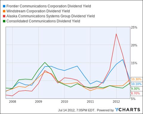 FTR Dividend Yield Chart