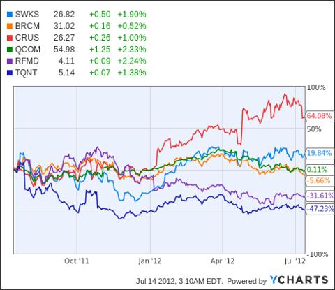 SWKS Chart