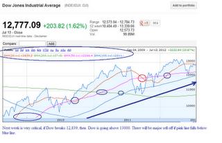 Dow jones 3 year chart