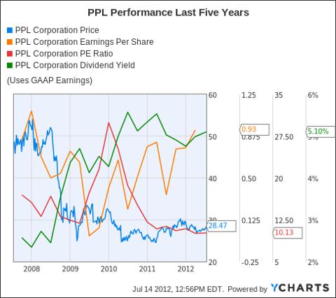 PPL Chart