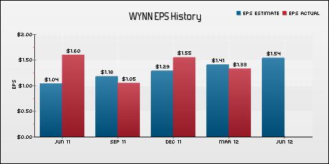 Wynn Resorts Ltd. EPS Historical Results vs Estimates