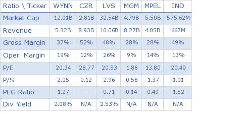 Wynn Resorts Ltd. key ratio comparison with direct competitors