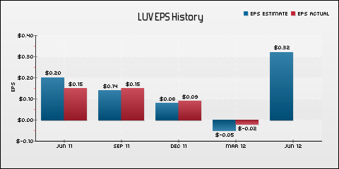 Southwest Airlines Co. EPS Historical Results vs Estimates