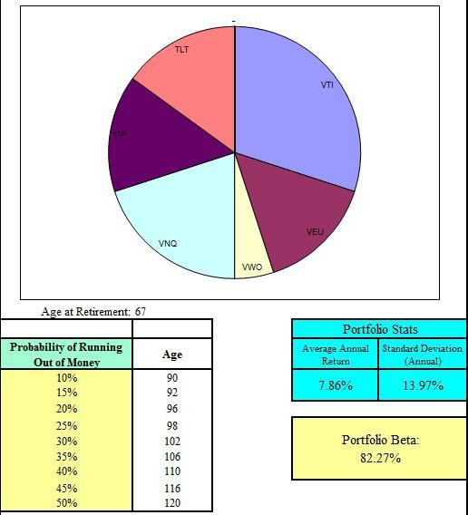 Stress Test Your Portfolio: Stress Testing A Basic 6 ETF Retirement Portfolio