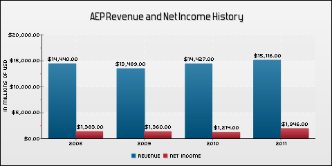 American Electric Power Co., Inc. Revenue and Net Income History