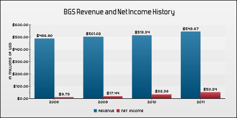 B&G Foods Inc. Revenue and Net Income History