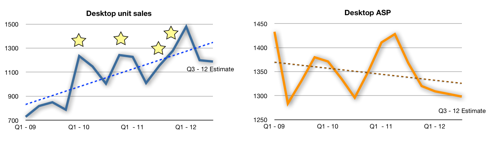 Desktop units and ASP linear charts with trend-lines.