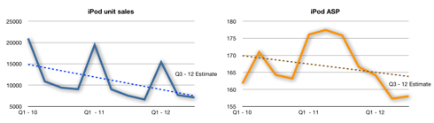 iPod units and ASP linear charts with trend-lines.