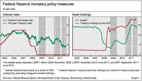 """Bank for International Settlements, Pg. 24. """"The impact of Federal Reserve asset purchase programmes: another twist."""" URL: http://www.bis.org/publ/qtrpdf/r_qt1203e.pdf"""